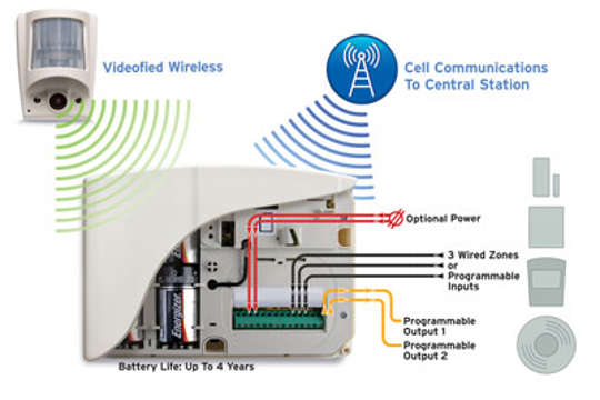 Videofied alarm system design