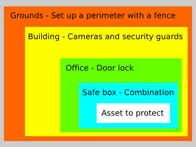 Physical Security Basics The Shield Journal