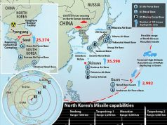 North Korean missiles range